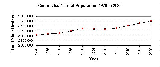 Connecticut's total population growth from 1970