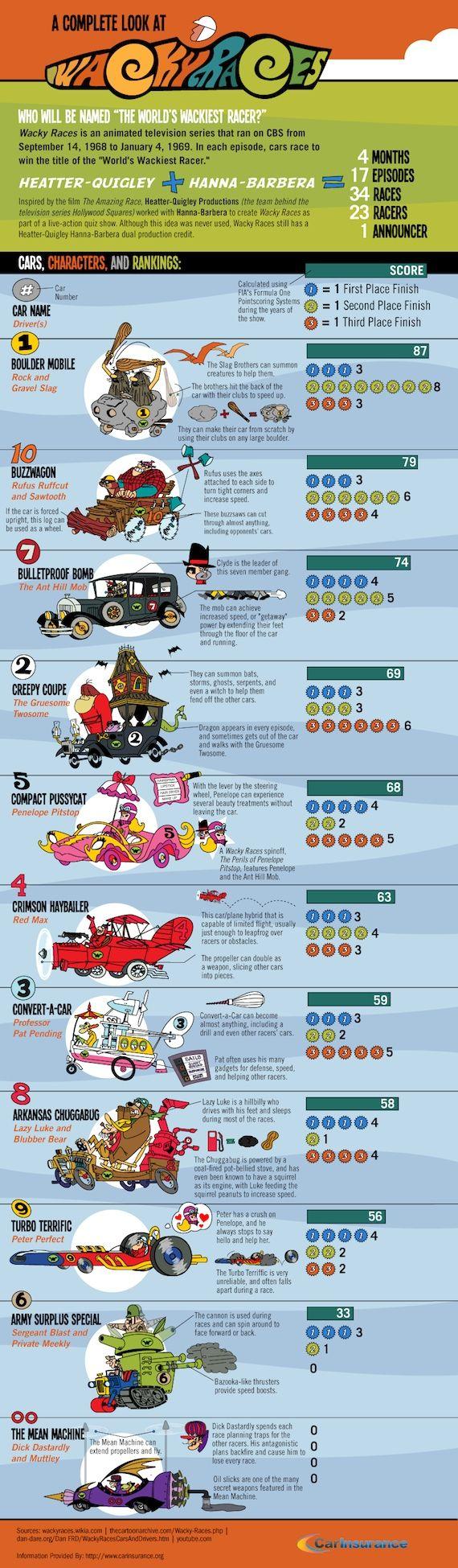 #Wacky_Races... Loved the comics and the cartoon!