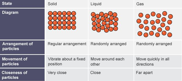 Table Showing Diagrams Of Solid  Liquid And Gas  Their Particle Arrangements  Movement And