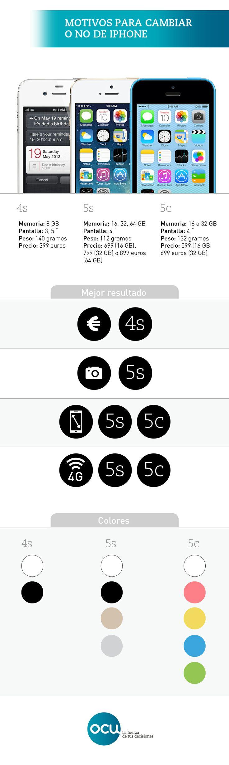 cu l es el mejor iphone de los que apple a n mantiene en venta comparamos sus caracter sticas. Black Bedroom Furniture Sets. Home Design Ideas