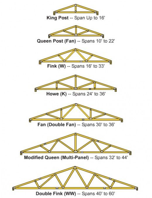 How To Build Wooden Roof Trusses Bending The Roof And