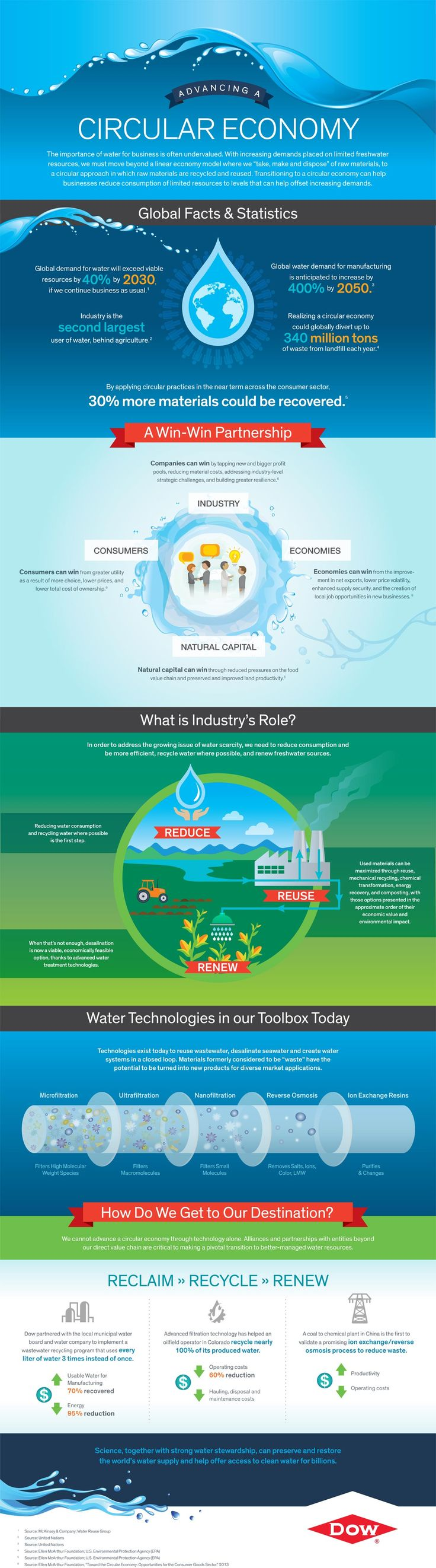 Infographic for World Water Day: advancing a circular economy #circulareconomy
