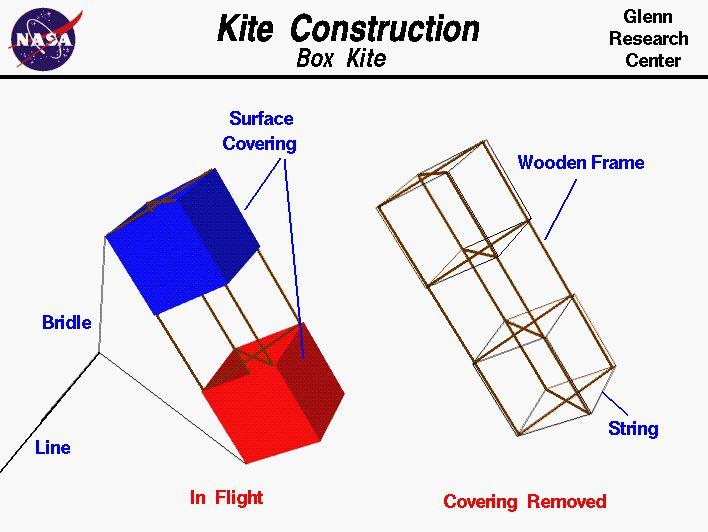 Free Box Kite pattern from NASA! Kite Capers unit study/lapbook fun!