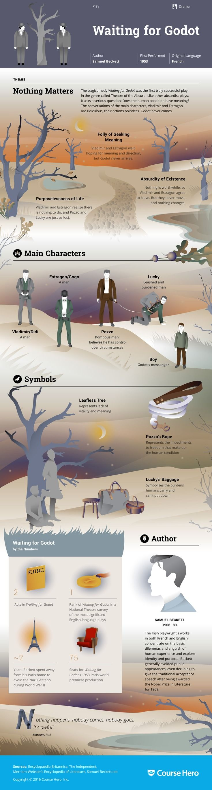 @CourseHero infographic on Waiting for Godot