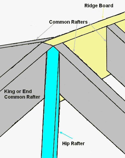 Hip Roof Ridge Board Drawing Hip Roof Framing