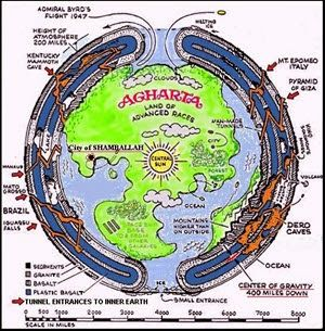 Agharta-Midden Aarde