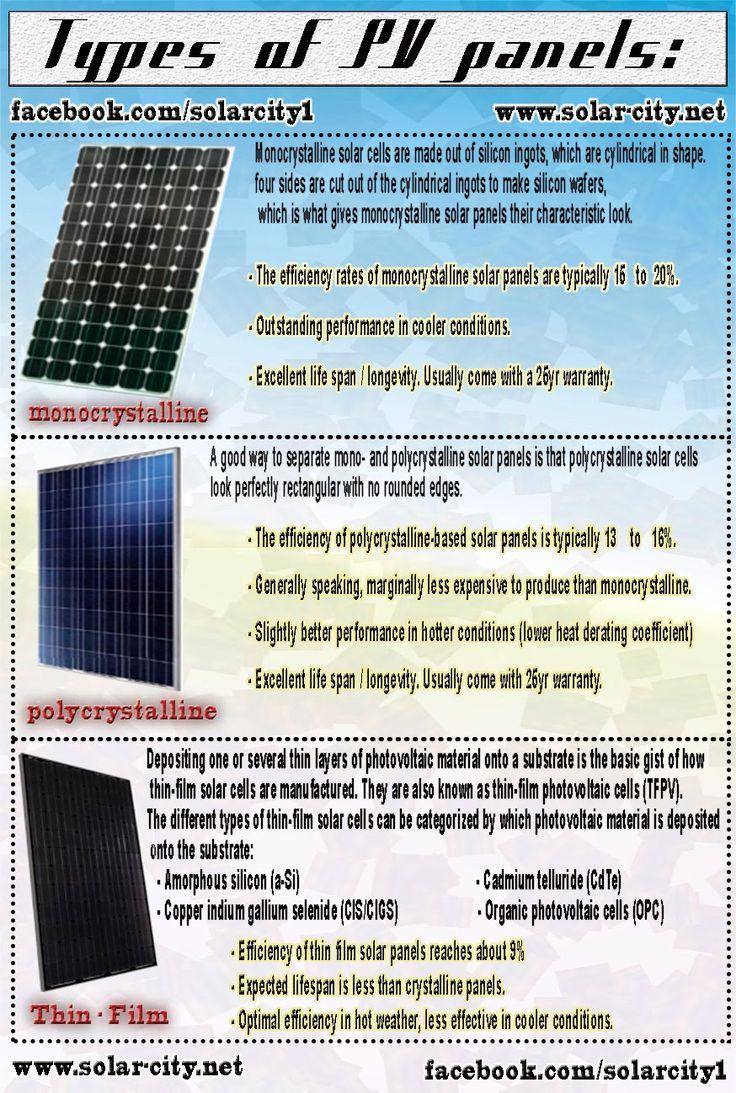 Photovoltaiv Pv Solar Panels Types Monocrystalline Solar