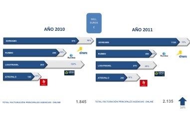 En esta infografía se muestra una comparativa del Ranking de agencias de viajes online con relación a su facturación entre los años 2010 y 2011 (Fuente: Hosteltur, 2011, 2012).