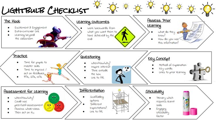 Lightbulb checklist - This checklist includes all the important aspects of an Outstanding Lesson Plan Template, but in a checklist format so that you can make sure every aspect is covered, but write your plan in your own format, e.g. chronological. I stick this above my desk so I can refer to it when planning.