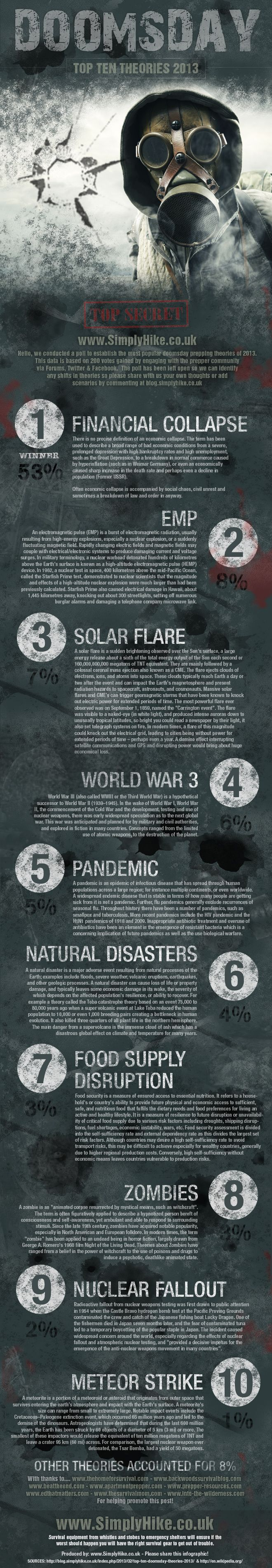 Great infographic showing the top ten doomsday scenarios of 2013 as voted on by the people!