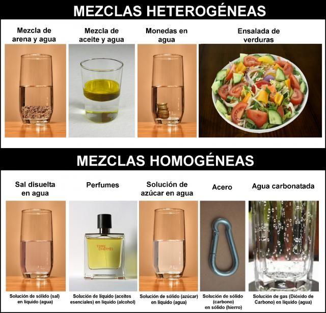 Mezclas Heterogéneas Vs Mezclas Homogéneas Ejemplos De Mezclas Mezclilla Mezclas Homogeneas