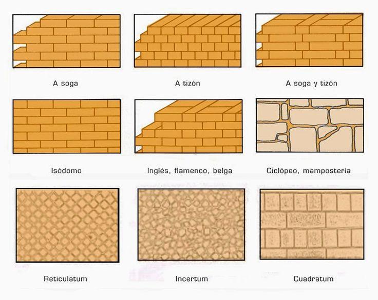 Best 25 tipos de ladrillos ideas on pinterest ladrillo - Tipos de ladrillos ...
