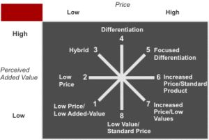 Bowman's Strategy Clock is a model used in marketing to analyse the competitive position of a company in comparison to the offerings of competitors. It was developed by Cliff Bowman strategies and David Faulkner as an elaboration of the three Porter generic . As with Porter's Generic Strategies, Bowman considers competitive advantage in relation to cost advantage or differentiation advantage. Bowman's Strategy Clock represents eight possible strategies in four quadrants defined by the axes…