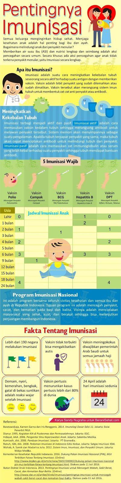 Pentingnya Imunisasi Bagi Kesehatan Ibu dan Anak - Infografis Kesehatan