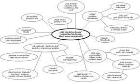 myšlenkové mapy v mš - Hledat Googlem