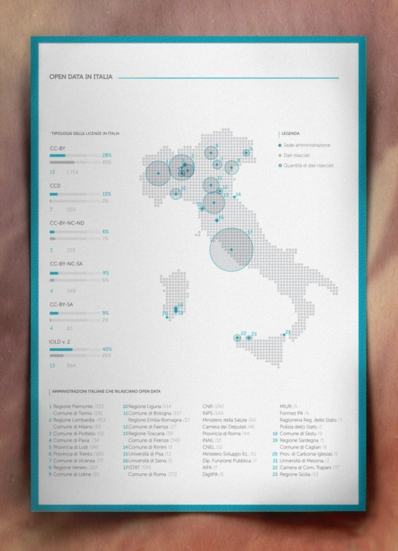 Visual Exploration_2: Infographics by e.g , via Behance: