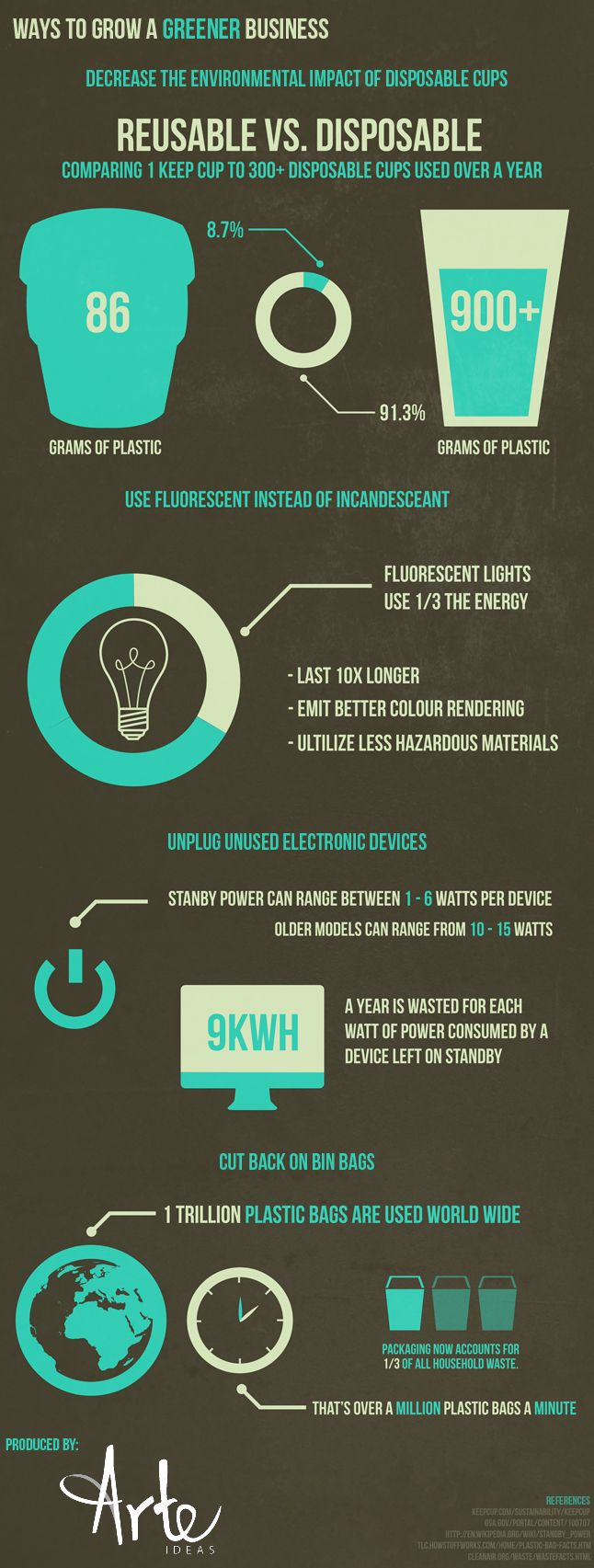 Ways to Grow a Greener Business. For more information about this please feel free to visit our blog: http://www.arteideas.co.uk/blog/ways-to-grow-a-greener-business/ #infographic #environment #keepcup #ecoproducts.