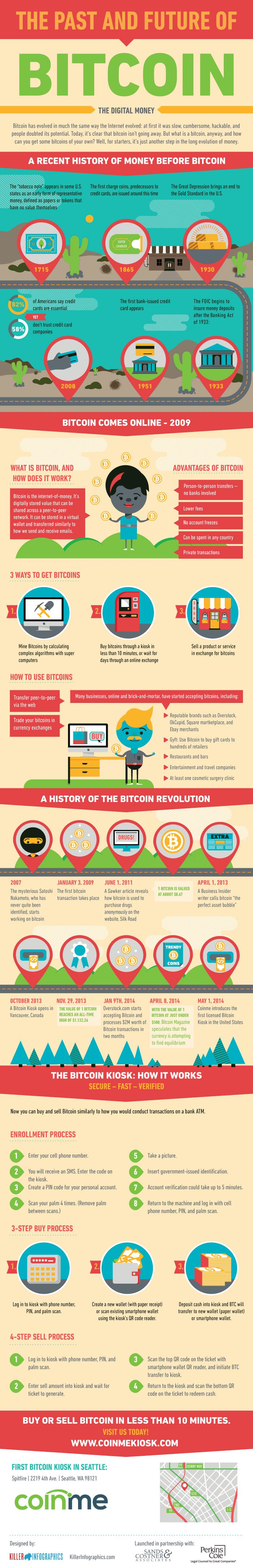 The Past And Future Of Bitcoin [infographic]
