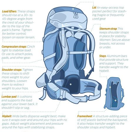 A good article about selecting the right backpack for you. #backpacking #hiking #camping #gear