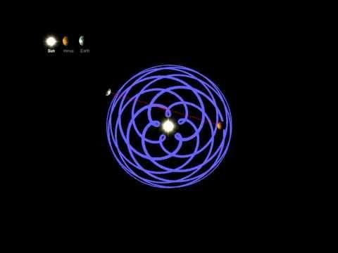 BEAUTIFUL sacred geometry of the orbit of Earth Venus Tango round the Sun - YouTube