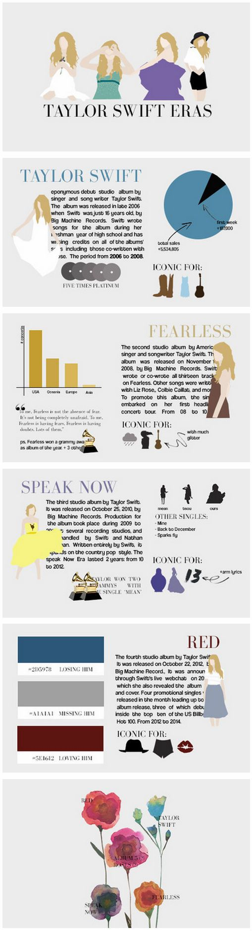Taylor Swift: an infographic. This is such a cool representation of her career so far!