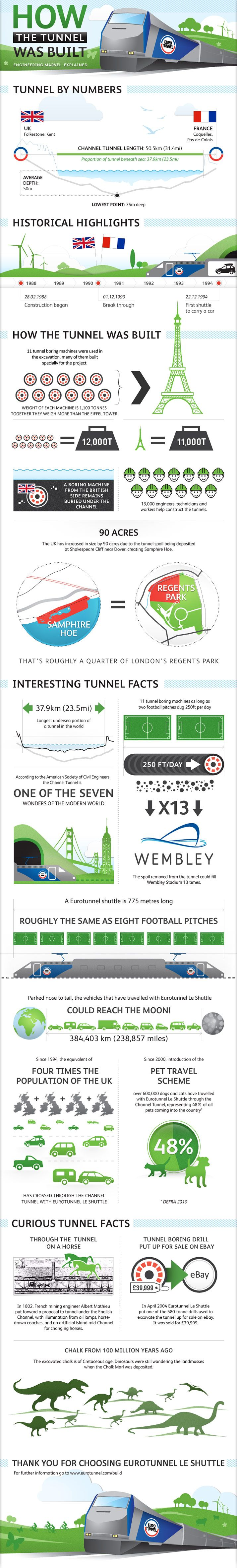 The Channel Tunnel is one of the biggest engineering projects ever undertaken in the UK. Taking more than five years to complete, with more than 13,000 workers from England and France collaborating…
