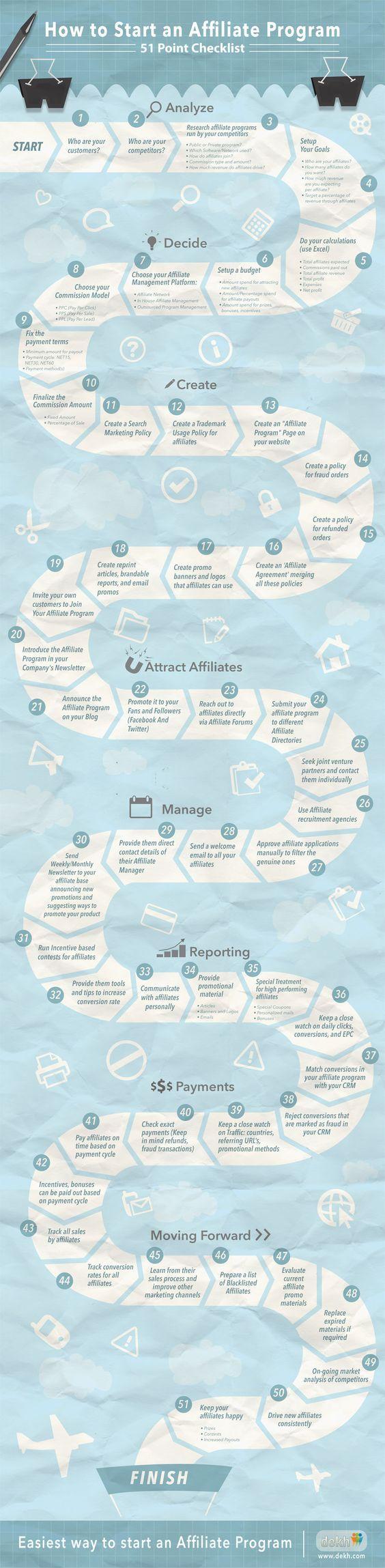 51 puntos para un programa de afiliación #infografia #infographic #marketing: