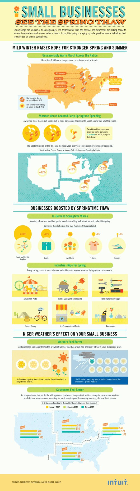 How the Spring Thaw Affects Spending - An unseasonably warm spring is showing signs of increased spending. As the temperatures started warming up, retail foot traffic increased by five percent compared to last year, with every U.S. region seeing a boost in average daily spending. Among the wares to see the greatest sales increase: lawn/garden supplies and shorts.: Thaw Infographic, Business Spring, Businesscashadv Visit, Spring Thaw, Nice Infographic, Small Businesses, Business Resources, Business Cash, Business Infographic