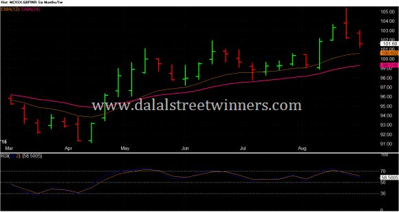 GBP INR weekly technical analysis for 7 to 11 sep 2015