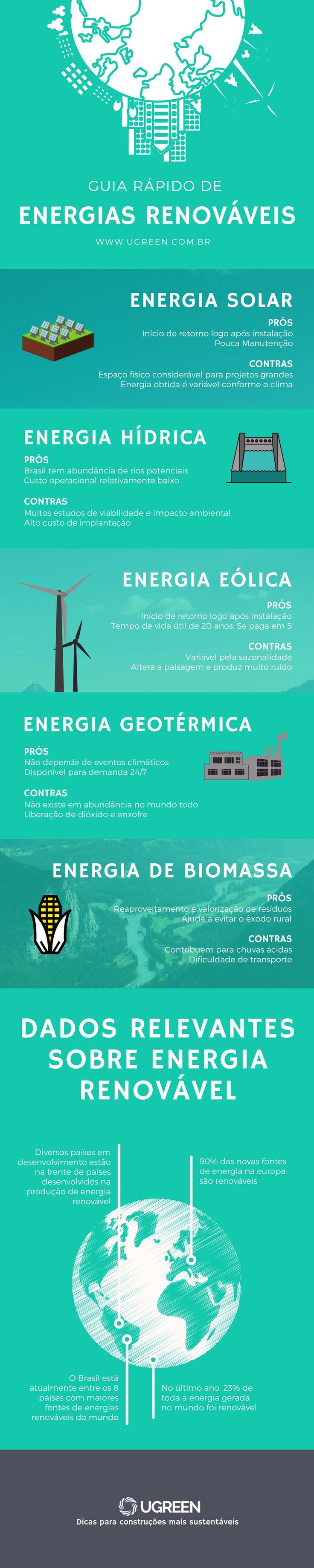 Você conhece todas as formas de energias renováveis disponíveis em nosso mercado? Leia mais em: www.ugreen.com.br/energias-renovaveis