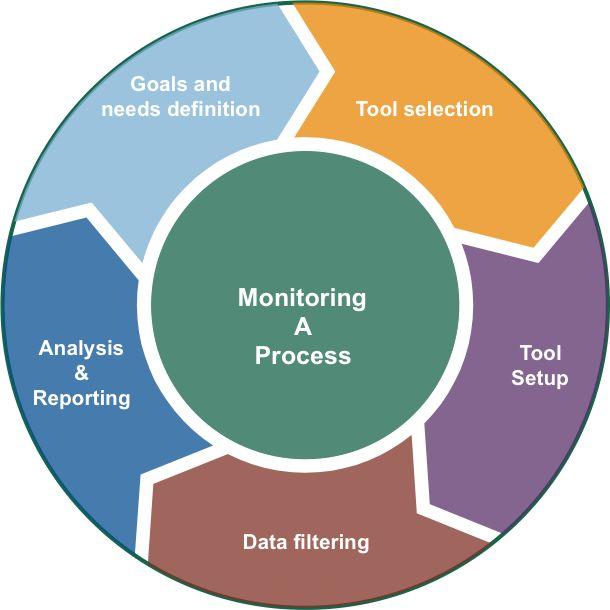 Monitoring Strategy
