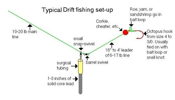 Drift fishing setup fly fishing pinterest fishing for Fishing pole setup beginners