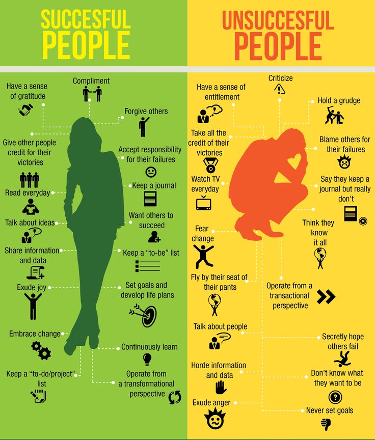Successful and Unsuccesful Habits and Traits | Image Store, SlideShare