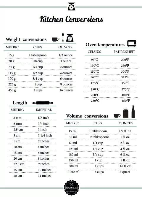 24 best Measurement Conversions images on Pinterest Measurement - tire conversion chart