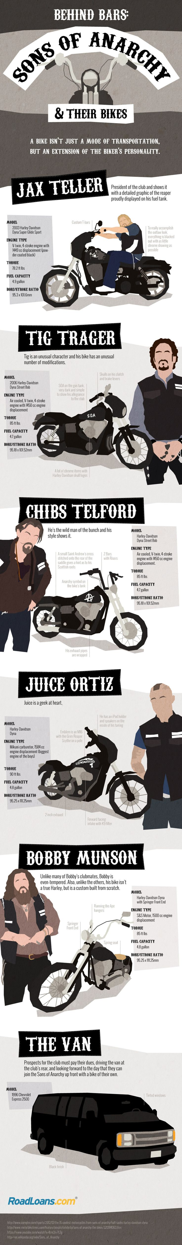 Sons Of Anarchy and Their Bikes (Infographic)