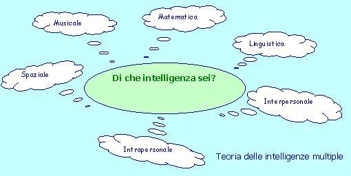 teoria delle intelligenze multiple