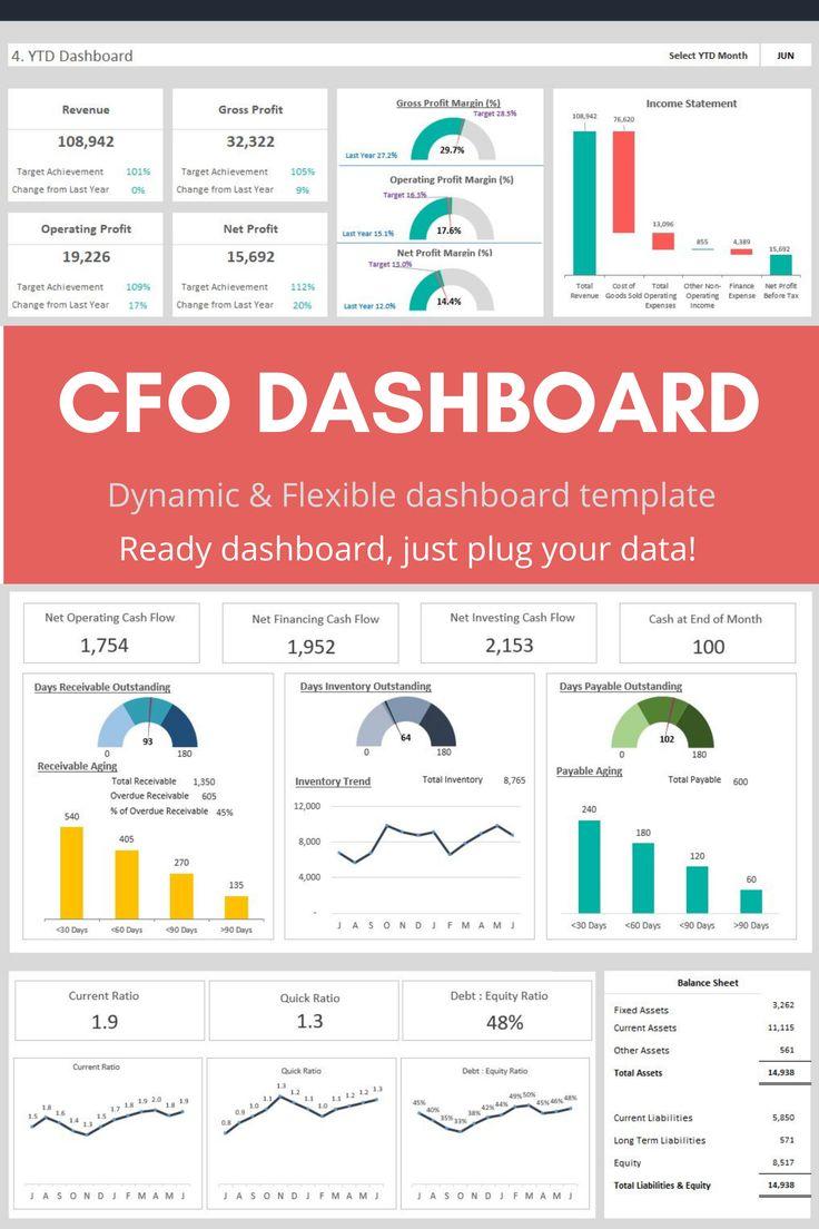 CFO Dashboard Template | Excel dashboard templates ...