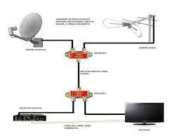 Resultado de imagen para conexion antena de tda con cable vision