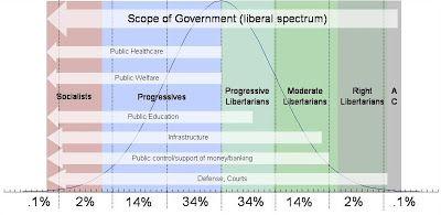 Pragmatarianism: Political Ideology Diagrams