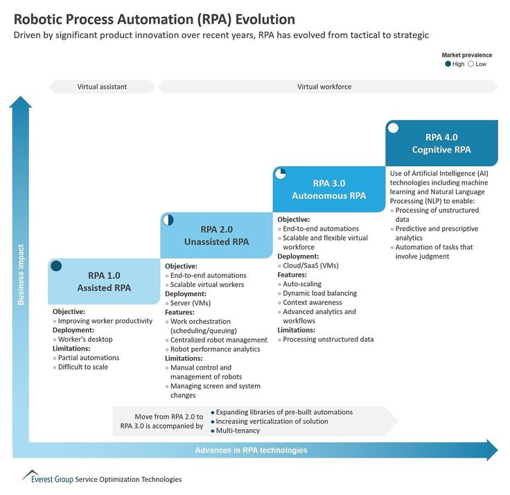 phpindia09  #Robotic Process #Automation (#RPA) #Evolution #AI - häcker küchen bewertung