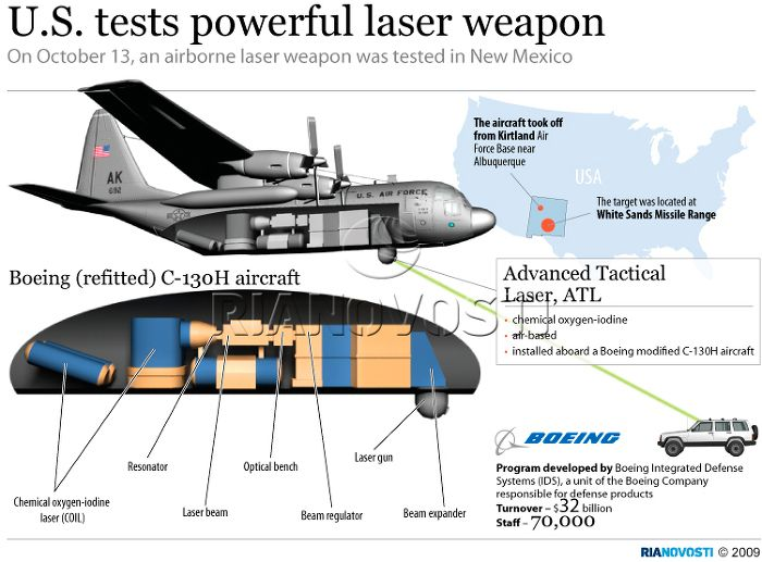Photonic Frontiers Military Lasers A New Generation Of
