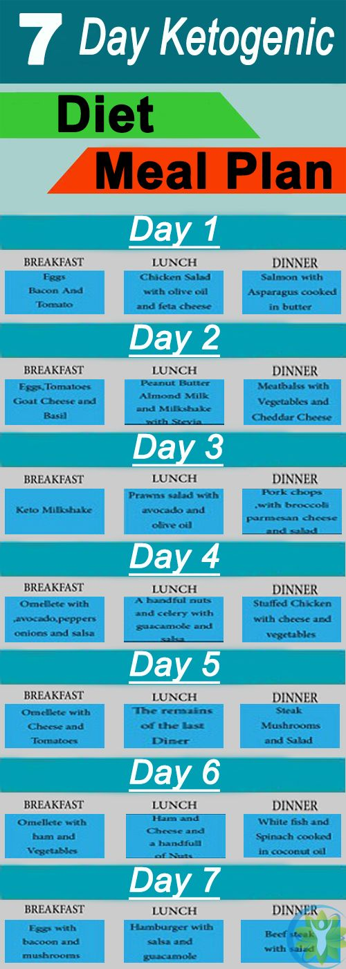Best 25+ Ketogenic diet plan ideas on Pinterest | Ketosis diet plan, Keto meal plan and ...