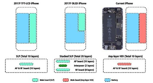 KGI: The iPhone 8 screen will be have 4.7 inch Form Factor, and a iPhone 7P battery capacity
