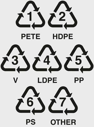 Как читать маркировку на дне пластиковой посуды Цифры внутри треугольника говорят о типе переработанного материала: 1-19 – пластик, 20-39 – бумага и картон, 40-49 – металл, 50-59 – древесина, 60-69 – ткани и текстиль, 70-79 – стекло. 1. PET или PETE — полиэтилентерефталат. Используется для изготовления упаковок (бутылок, коробок, банок и т.п.) для розлива прохладительных напитков, соков, воды. Также этот материал можно встретить в упаковках для разного рода порошков, сыпучих пищевых…