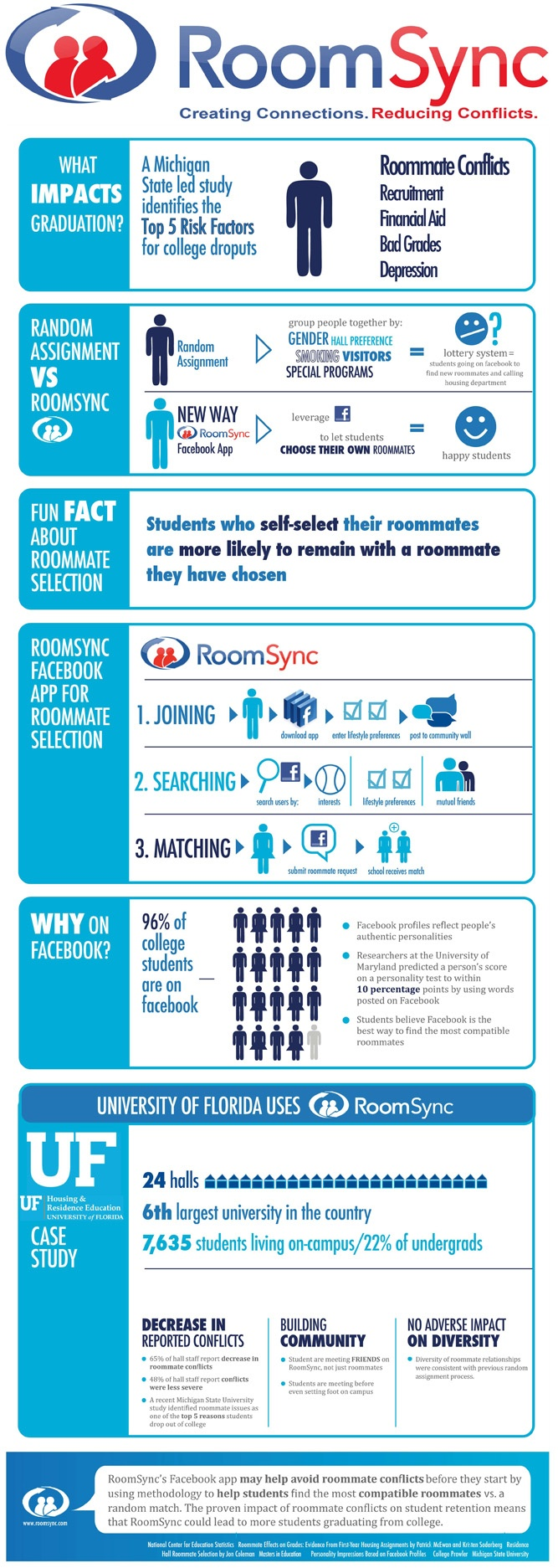 From Our Friends At @roomsync: How To Create Great #roommate Connections  And Avoid