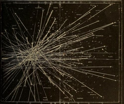 Tracks of meteors deriving from a radiant point during a meteor shower. Astronomy for the Use of Schools and Academies, 1882.