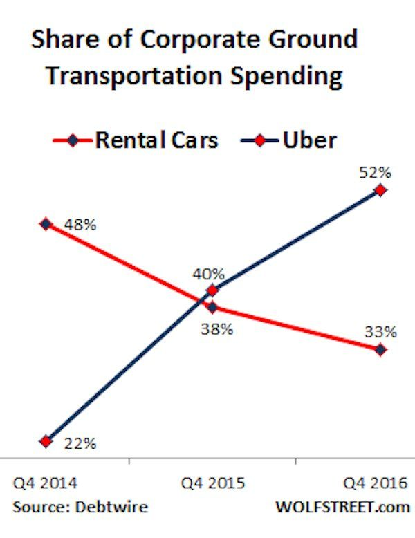 Uber is shaking up the rental-car business (HZ)