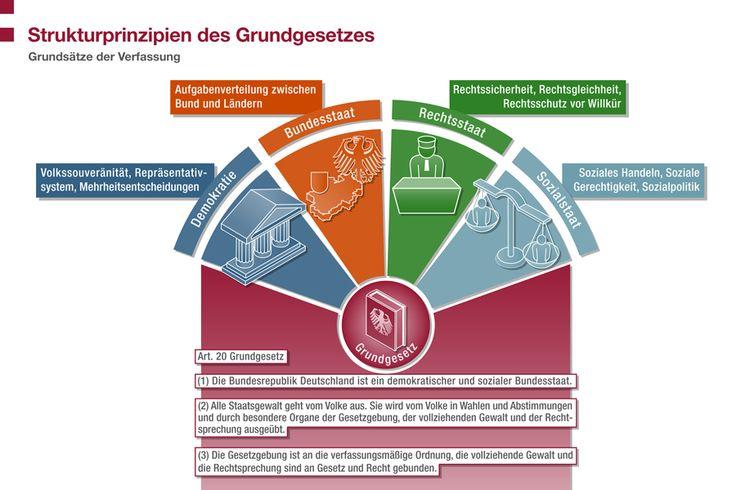 """Infografik der Bundeszentrale für politische Bildung """"24 x Deutschland"""""""