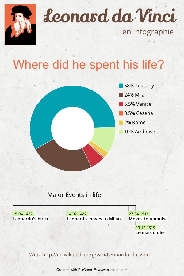 Simple Infographic about the life of Leonardo Da Vinci - created with PixCone.com