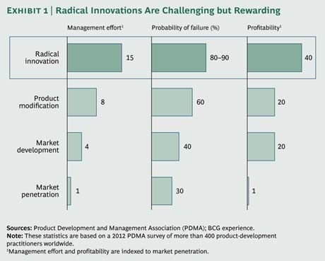 Rewards of radical innovation